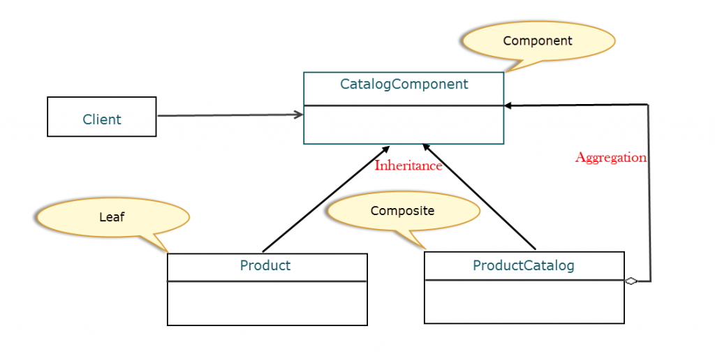 Component Pattern Class Diagram