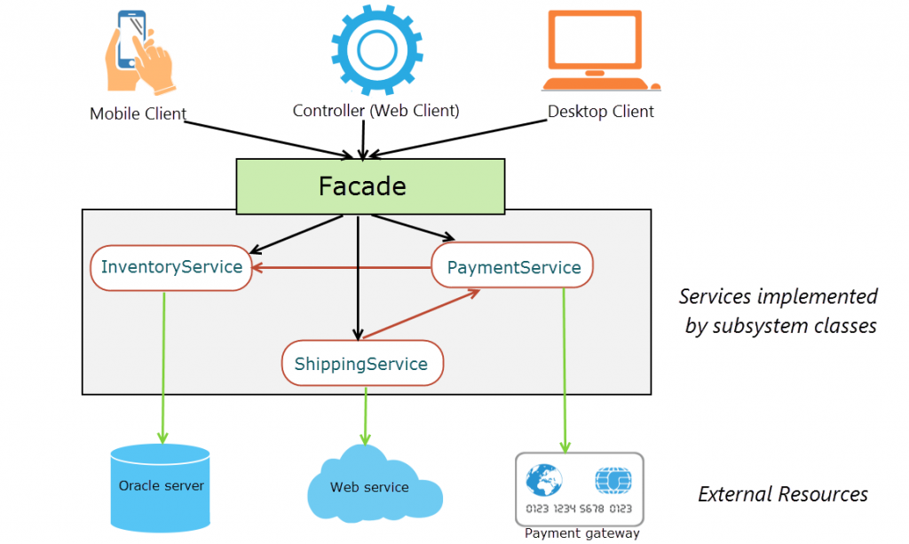 Client interactions with subsystem classes with facade