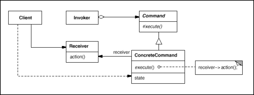 Participants of the Command Pattern