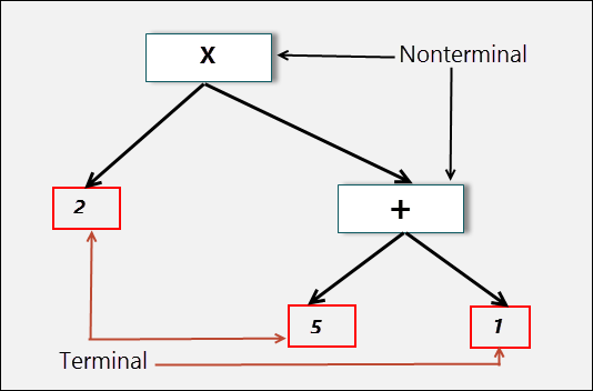 Interpreter Abstract Syntax tree
