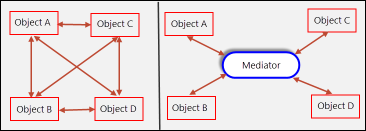 Object interactions without and with mediator