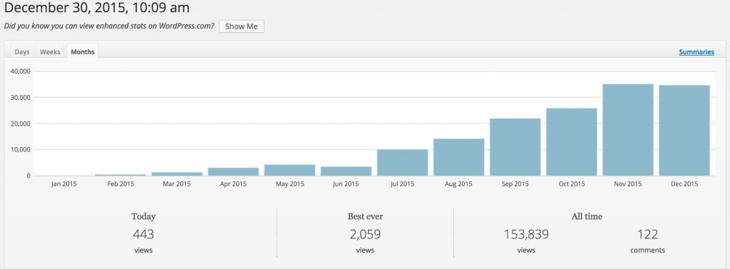 spring framework guru monthly page views in 2015