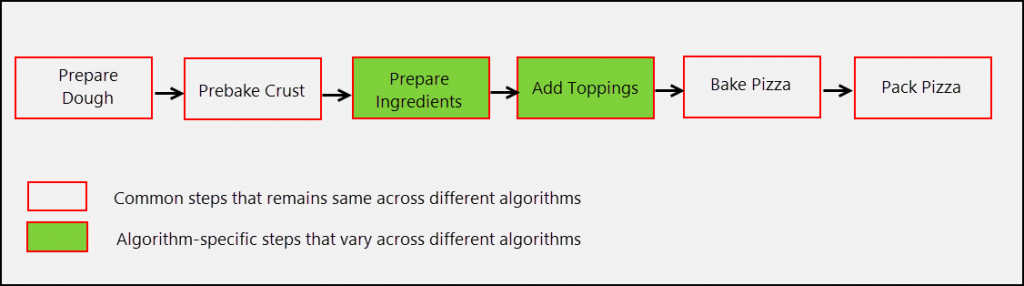 Algorithm Steps of Pizza Maker