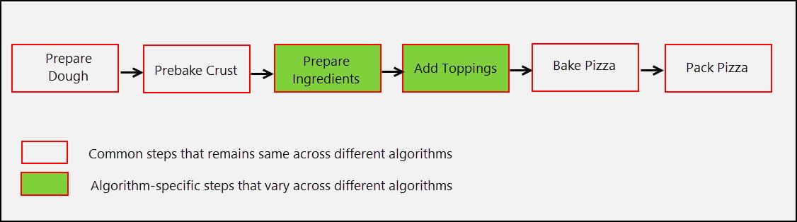 Template Method Pattern Spring Framework Guru