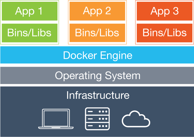 Running Spring Boot in A Docker Container - Spring Framework