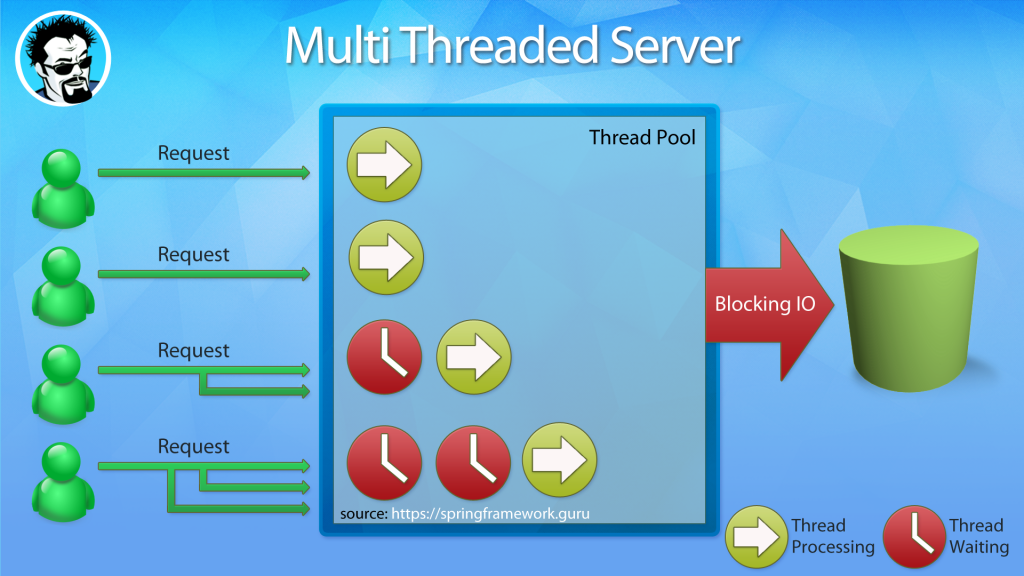 multi threaded server with blocking