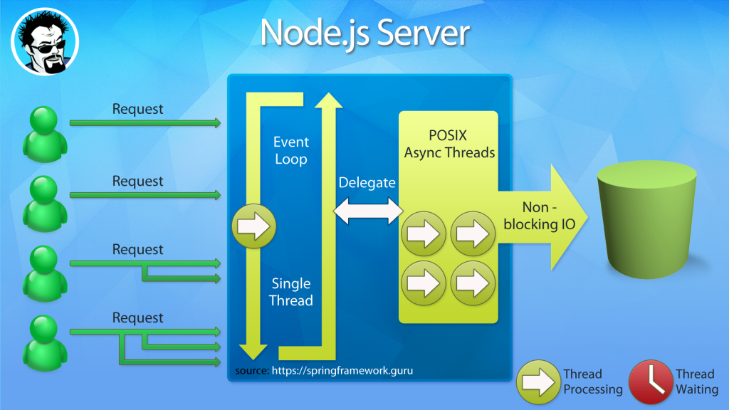 node.js single thread event loop processing