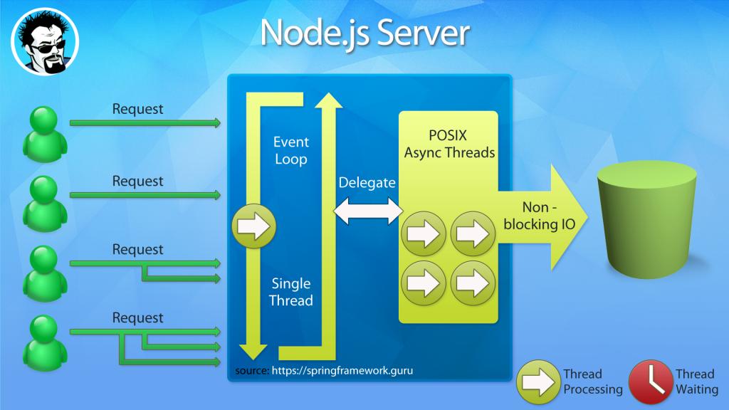 node.js single thread event loop processing