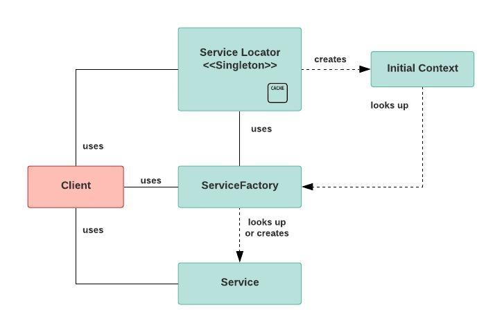 service-locator-pattern-overview