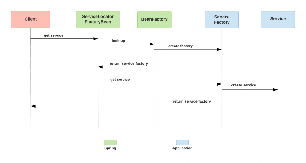 service-locator-sequence-diagram-spring