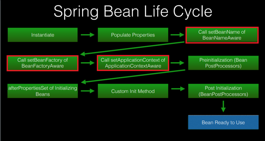 Aware interfaces Callbacks in Bean Lifecycle